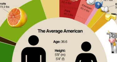 average americans eat