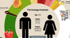 average_american_eats